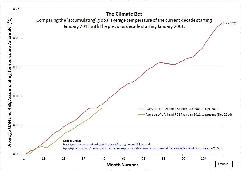Climate bet at 4 years