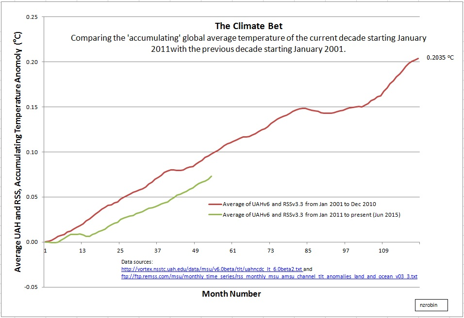 Climate Bet, June 2015