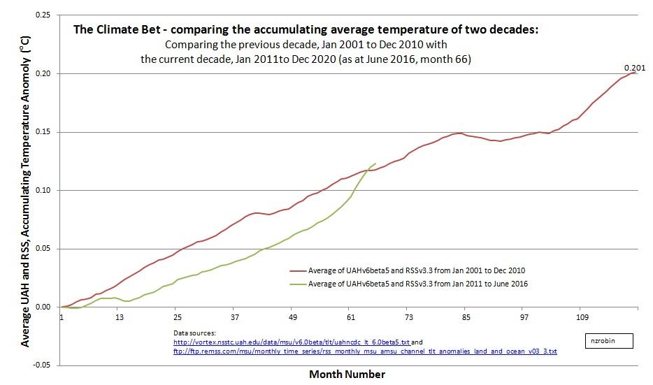 Climate Bet, Jun 2016