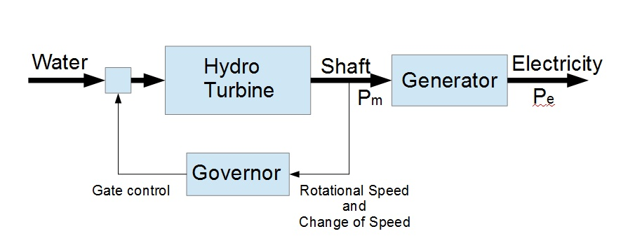 6  Control of the prime mover, governors, how it is done and