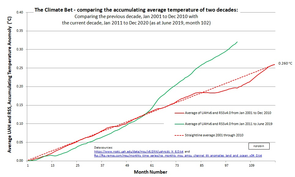 The Decadal Global Climate Bet | Kiwi Thinker
